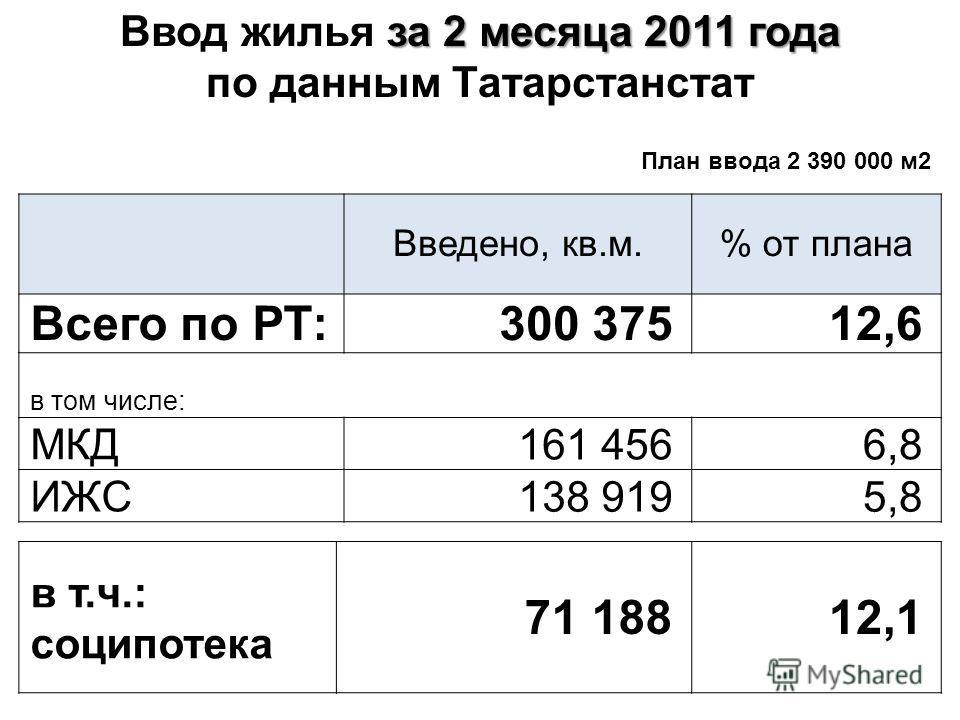 Введено, кв.м.% от плана Всего по РТ: 300 37512,6 в том числе: МКД 161 4566,8 ИЖС 138 9195,8 в т.ч.: соципотека 71 18812,1 за 2 месяца 2011 года Ввод жилья за 2 месяца 2011 года по данным Татарстанстат План ввода 2 390 000 м2