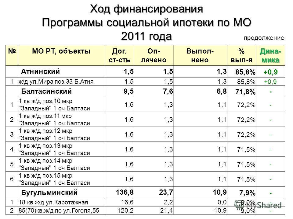 МО РТ, объектыДог. ст-сть Оп- лачено Выпол- нено % вып-я Дина- мика Атнинский 1,5 1,385,8%+0,9 1 ж/д ул.Мира поз.33 Б.Атня 1,5 1,385,8%+0,9 Балтасинский 9,57,66,871,8% - 1 1 кв ж/д поз.10 мкр