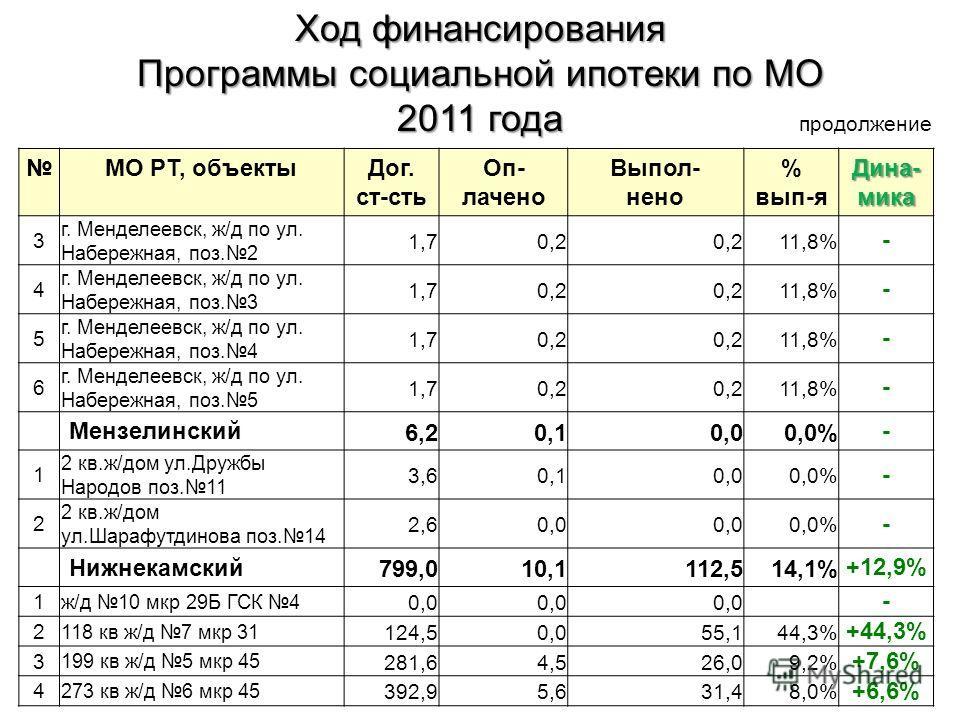 МО РТ, объектыДог. ст-сть Оп- лачено Выпол- нено % вып-я Дина- мика 3 г. Менделеевск, ж/д по ул. Набережная, поз.2 1,70,2 11,8% - 4 г. Менделеевск, ж/д по ул. Набережная, поз.3 1,70,2 11,8% - 5 г. Менделеевск, ж/д по ул. Набережная, поз.4 1,70,2 11,8