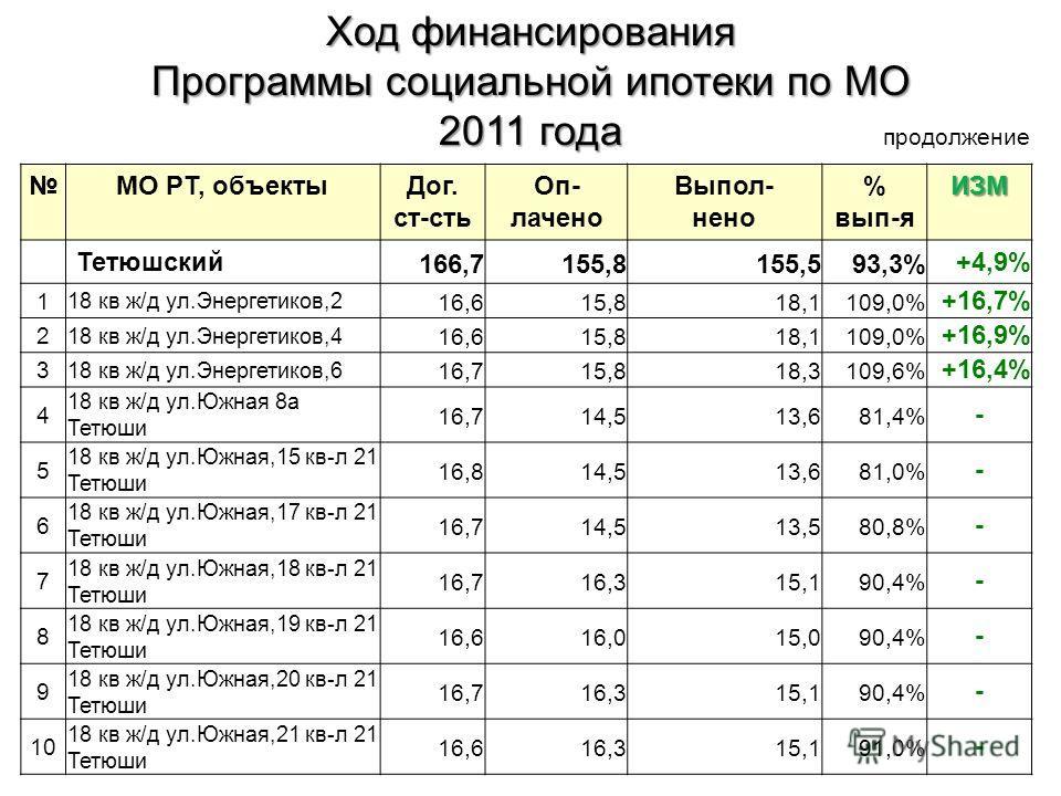 МО РТ, объектыДог. ст-сть Оп- лачено Выпол- нено % вып-яИЗМ Тетюшский 166,7155,8155,593,3%+4,9% 1 18 кв ж/д ул.Энергетиков,2 16,615,818,1109,0% +16,7% 2 18 кв ж/д ул.Энергетиков,4 16,615,818,1109,0% +16,9% 3 18 кв ж/д ул.Энергетиков,6 16,715,818,3109