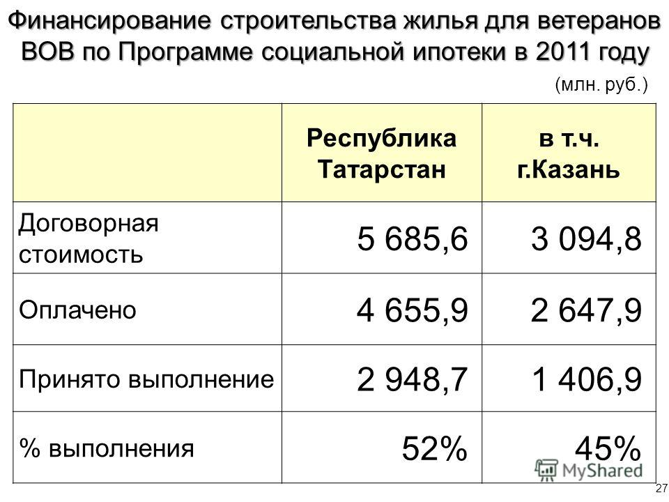 27 Финансирование строительства жилья для ветеранов ВОВ по Программе социальной ипотеки в 2011 году Республика Татарстан в т.ч. г.Казань Договорная стоимость 5 685,63 094,8 Оплачено 4 655,92 647,9 Принято выполнение 2 948,71 406,9 % выполнения 52%45%