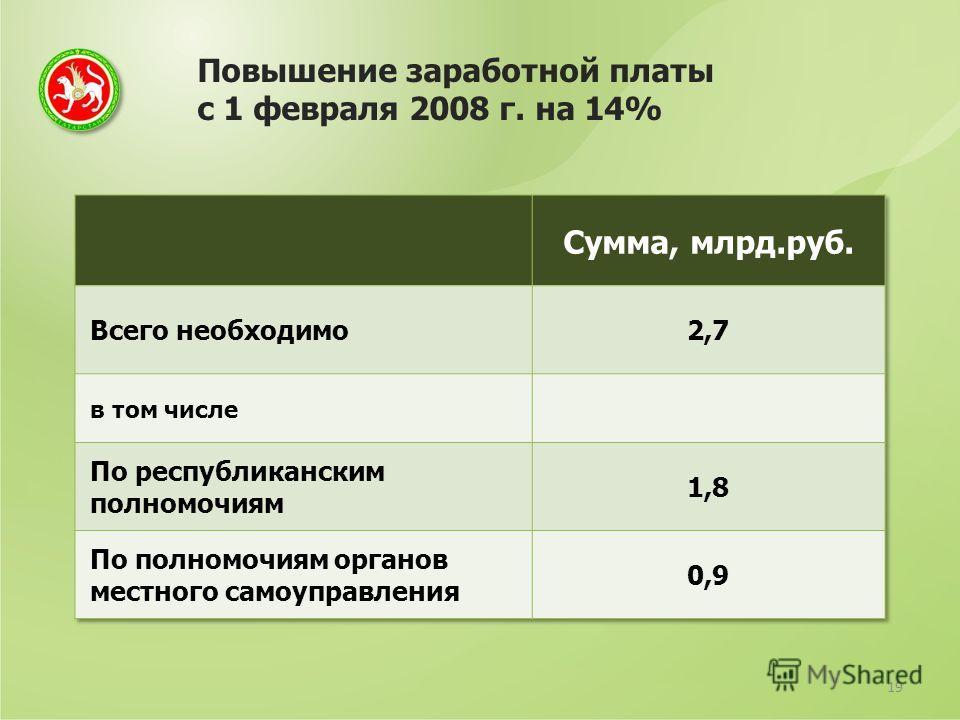 Повышение заработной платы с 1 февраля 2008 г. на 14% 19