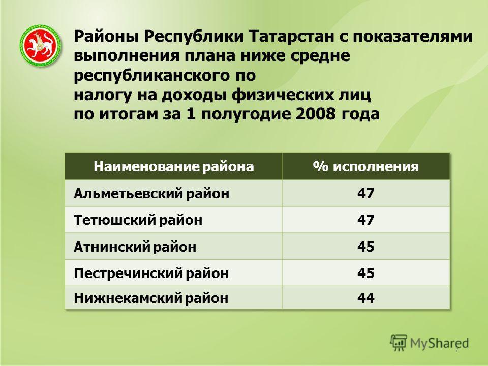 Районы Республики Татарстан с показателями выполнения плана ниже средне республиканского по налогу на доходы физических лиц по итогам за 1 полугодие 2008 года 7