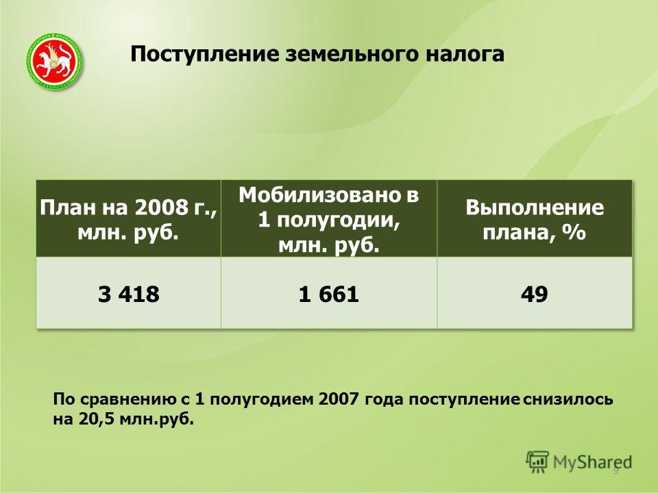 Поступление земельного налога 9 По сравнению с 1 полугодием 2007 года поступление снизилось на 20,5 млн.руб.