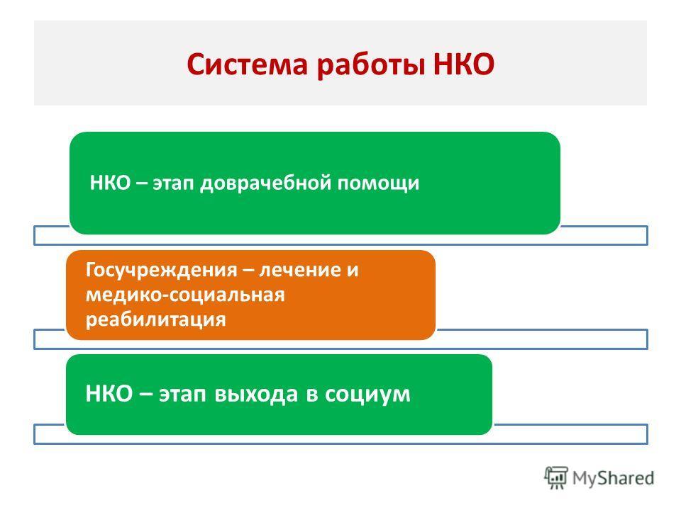 Система работы НКО НКО – этап доврачебной помощи Госучреждения – лечение и медико-социальная реабилитация НКО – этап выхода в социум