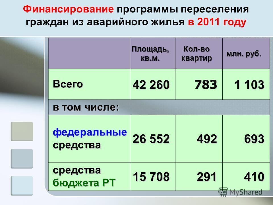 Финансирование программы переселения граждан из аварийного жилья в 2011 году Площадь, кв.м. Кол-во квартир млн. руб. Всего 42 260 783 1 103 в том числе: федеральные средства 26 552 492693 средства бюджета РТ 15 708 291410