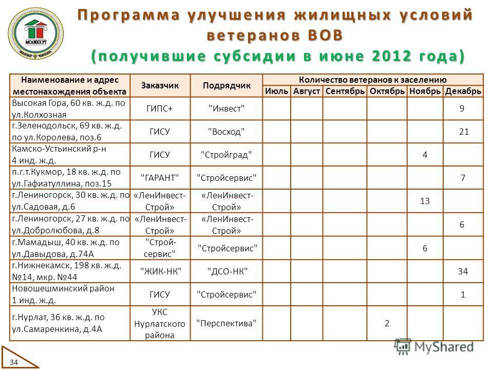 Программа улучшения жилищных условий ветеранов ВОВ (получившие субсидии в июне 2012 года) (получившие субсидии в июне 2012 года) Наименование и адрес местонахождения объекта ЗаказчикПодрядчик Количество ветеранов к заселению ИюльАвгустСентябрьОктябрь