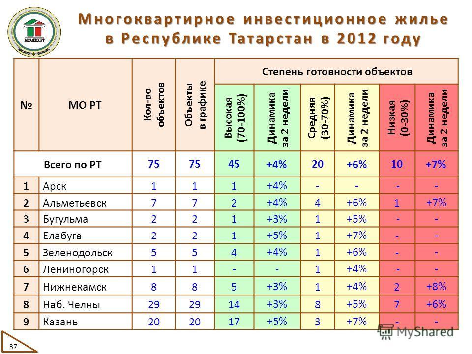 МО РТ Кол-во объектов Объекты в графике Степень готовности объектов Высокая (70-100%) Динамика за 2 недели Средняя (30-70%) Динамика за 2 недели Низкая (0-30%) Динамика за 2 недели Всего по РТ75 45 +4% 20 +6% 10 +7% 1Арск111 +4% - - - - 2Альметьевск7
