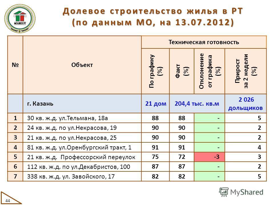 Объект Техническая готовность По графику (%) Факт (%) Отклонение от графика (%) Прирост за 2 недели (%) г. Казань 21 дом204,4 тыс. кв.м 2 026 дольщиков 1 30 кв. ж.д. ул.Тельмана, 18а 88 -5 2 24 кв. ж.д. по ул.Некрасова, 19 90 -2 3 21 кв. ж.д. по ул.Н