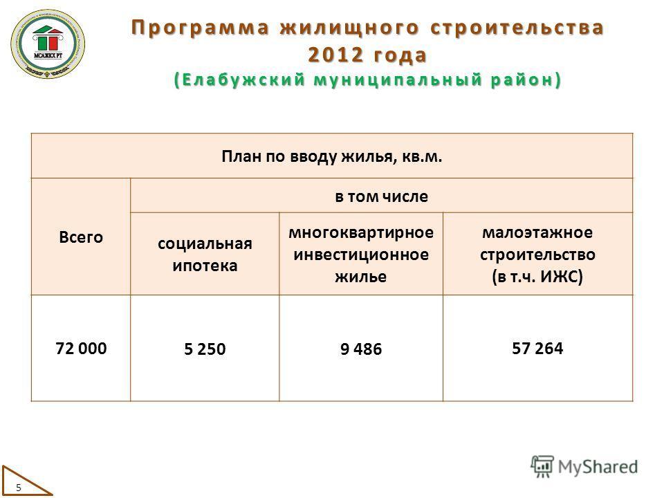 Программа жилищного строительства 2012 года (Елабужский муниципальный район) План по вводу жилья, кв.м. Всего в том числе социальная ипотека многоквартирное инвестиционное жилье малоэтажное строительство (в т.ч. ИЖС) 72 000 5 2509 486 57 264 5