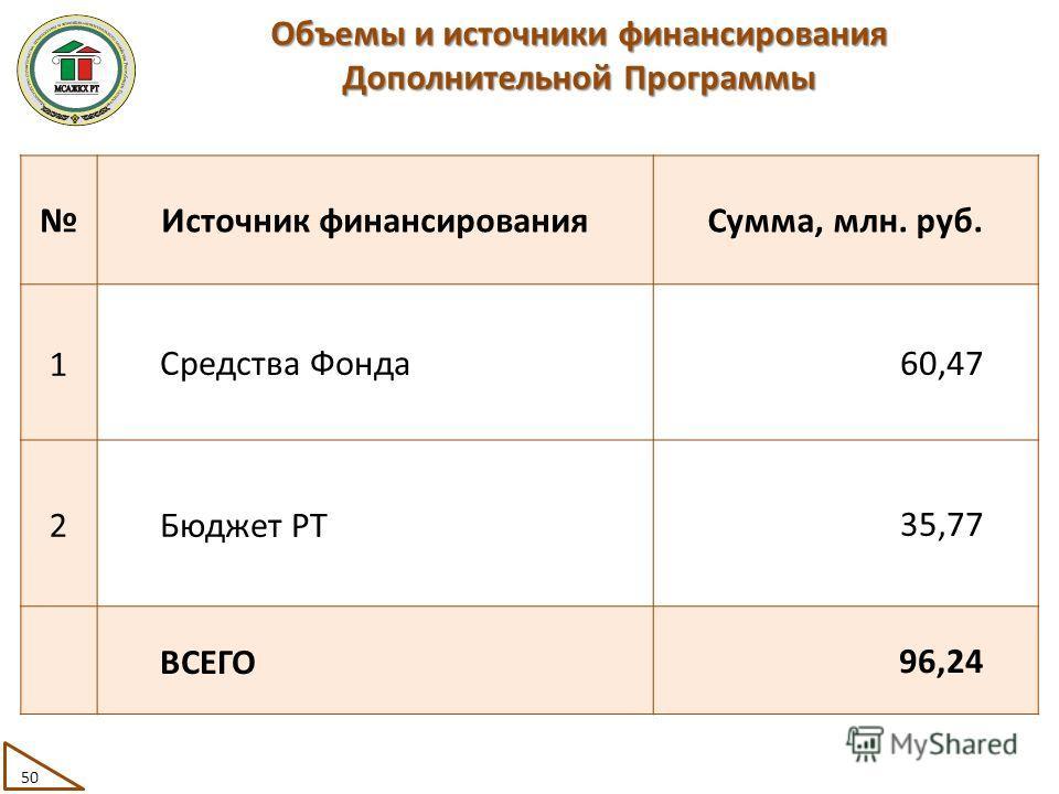 Объемы и источники финансирования Дополнительной Программы Источник финансированияСумма, млн. руб. 1Средства Фонда60,47 2Бюджет РТ35,77 ВСЕГО96,24 50
