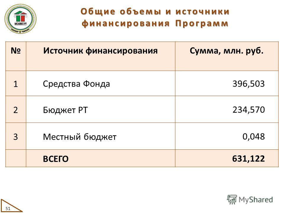 Общие объемы и источники финансирования Программ Источник финансированияСумма, млн. руб. 1Средства Фонда396,503 2Бюджет РТ234,570 3Местный бюджет0,048 ВСЕГО631,122 51