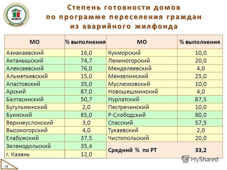 МО% выполненияМО% выполнения Азнакаевский16,0Кукморский10,0 Актанышский74,7Лениногорский20,0 Алексеевский76,0Менделеевский4,0 Альметьевский15,0Мензелинский25,0 Апастовский35,0Муслюмовский10,0 Арский87,0Новошешминский4,0 Балтасинский50,7Нурлатский87,5