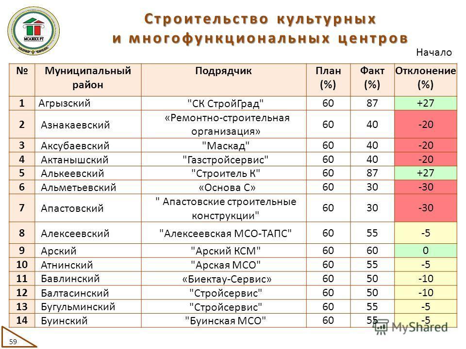 Муниципальный район ПодрядчикПлан (%) Факт (%) Отклонение (%) 1Агрызский