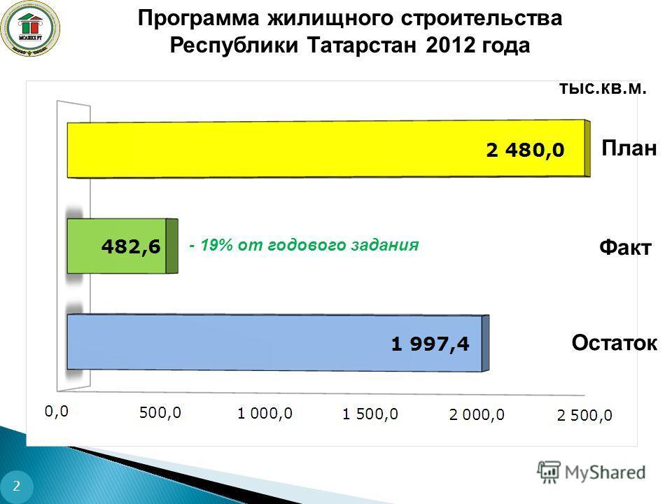Программа жилищного строительства Республики Татарстан 2012 года тыс.кв.м. Факт Остаток План - 19% от годового задания 2