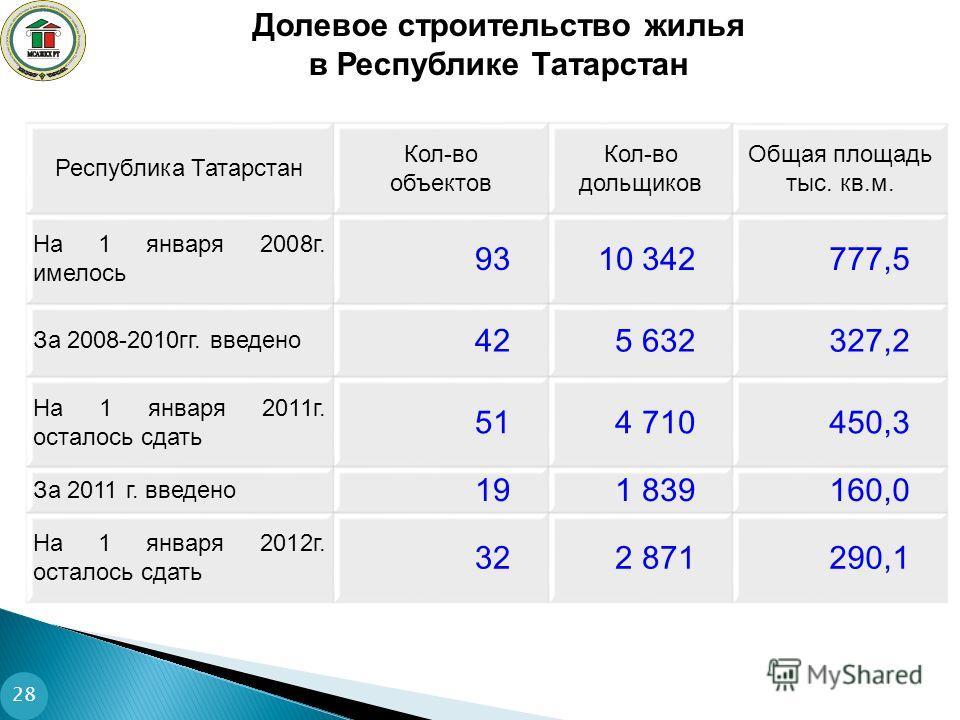 Долевое строительство жилья в Республике Татарстан 28 Республика Татарстан Кол-во объектов Кол-во дольщиков Общая площадь тыс. кв.м. На 1 января 2008г. имелось 9310 342777,5 За 2008-2010гг. введено 425 632327,2 На 1 января 2011г. осталось сдать 514 7