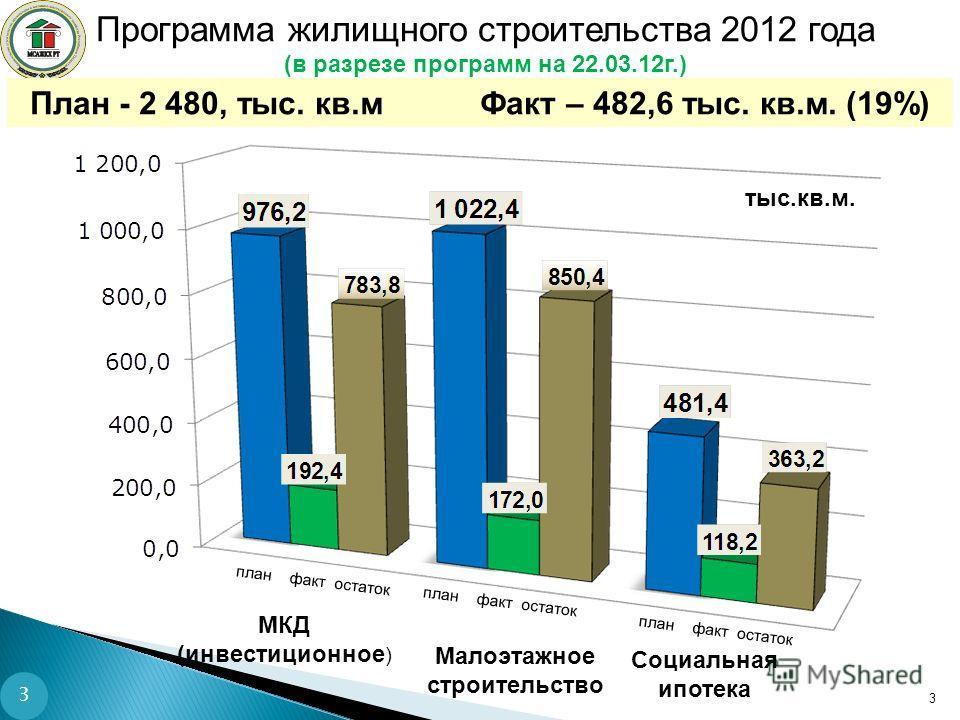Программа жилищного строительства 2012 года (в разрезе программ на 22.03.12г.) План - 2 480, тыс. кв.м Факт – 482,6 тыс. кв.м. (19%) 3 тыс.кв.м. план факт остаток Малоэтажное строительство МКД (инвестиционное ) Социальная ипотека 3