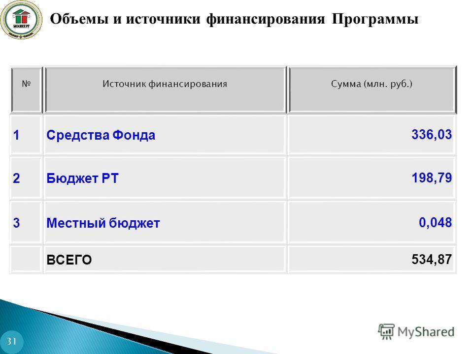Источник финансированияСумма (млн. руб.) 1Средства Фонда336,03 2Бюджет РТ198,79 3Местный бюджет0,048 ВСЕГО534,87 Объемы и источники финансирования Программы 31