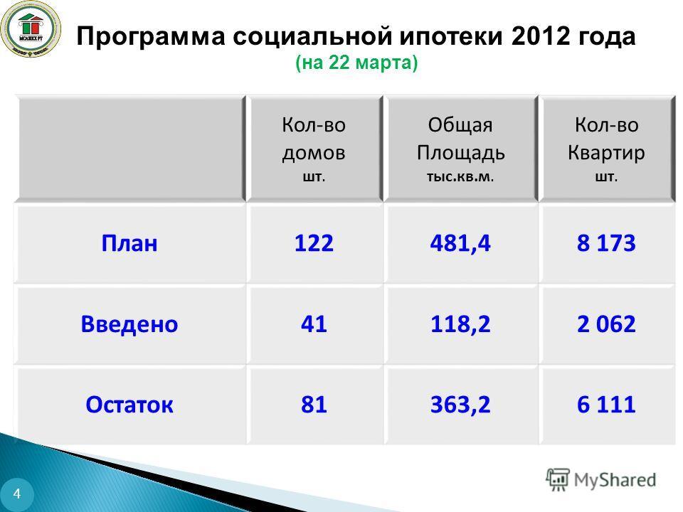 Программа социальной ипотеки 2012 года (на 22 марта) 4 Кол-во домов шт. Общая Площадь тыс.кв.м. Кол-во Квартир шт. План122481,48 173 Введено41118,22 062 Остаток81363,26 111