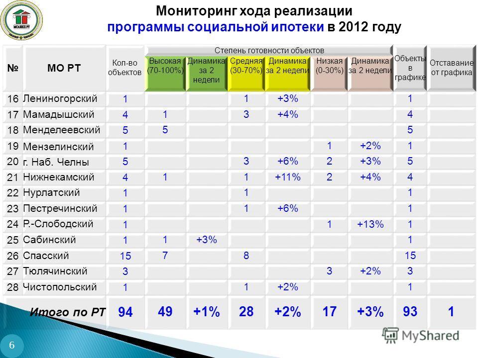 6 МО РТ Кол-во объектов Степень готовности объектов Объекты в графике Отставание от графика Высокая (70-100%) Динамика за 2 недели Средняя (30-70%) Динамика за 2 недели Низкая (0-30%) Динамика за 2 недели 16Лениногорский 11+3%1 17Мамадышский 413+4%4