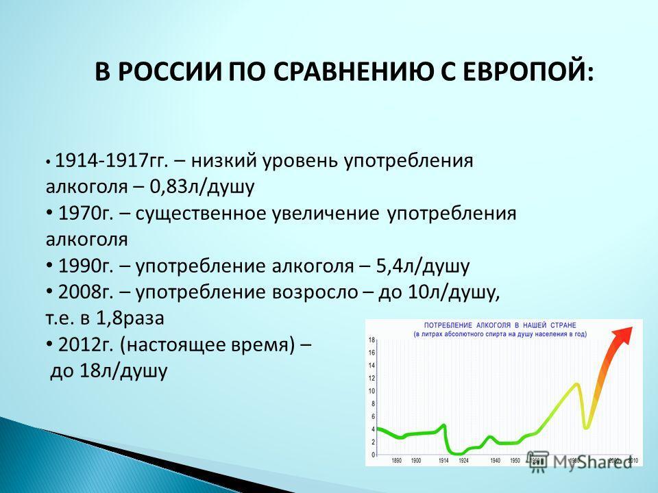 В РОССИИ ПО СРАВНЕНИЮ С ЕВРОПОЙ: 1914-1917гг. – низкий уровень употребления алкоголя – 0,83л/душу 1970г. – существенное увеличение употребления алкоголя 1990г. – употребление алкоголя – 5,4л/душу 2008г. – употребление возросло – до 10л/душу, т.е. в 1