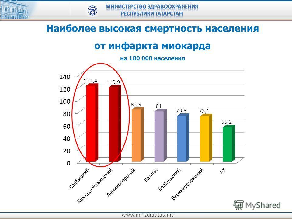 www.minzdrav.tatar.ru Наиболее высокая смертность населения от инфаркта миокарда на 100 000 населения
