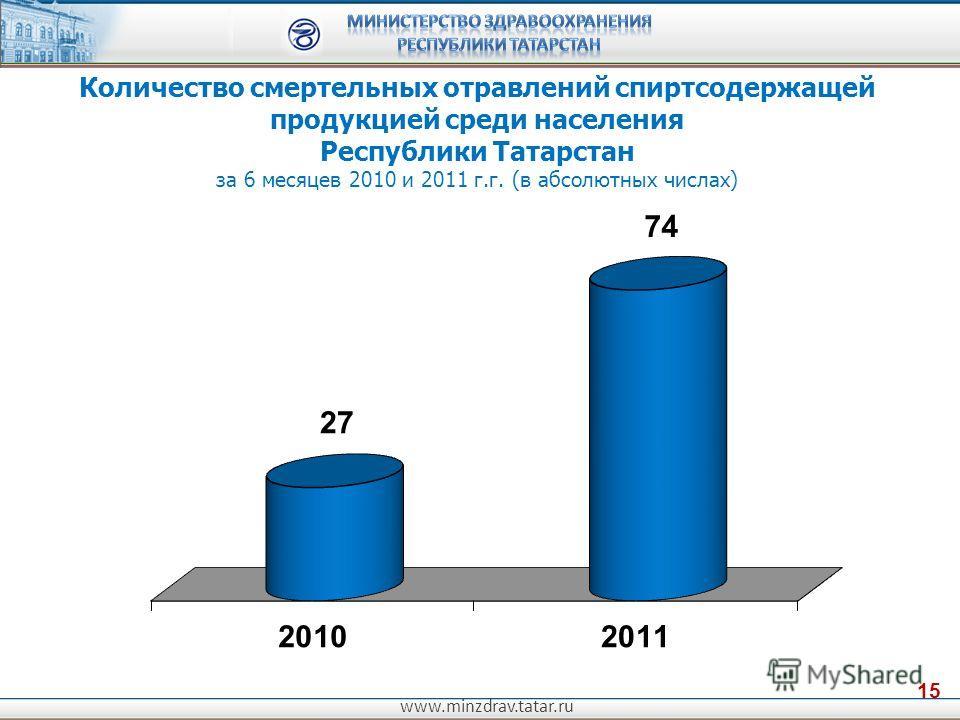 www.minzdrav.tatar.ru 15 Количество смертельных отравлений спиртсодержащей продукцией среди населения Республики Татарстан за 6 месяцев 2010 и 2011 г.г. (в абсолютных числах)