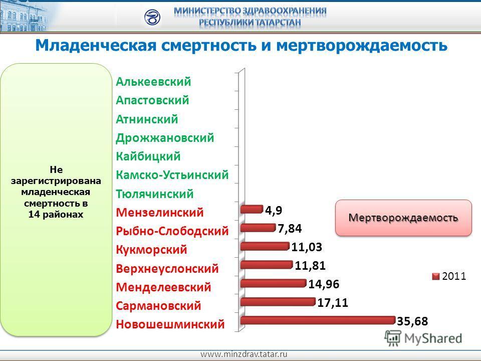 www.minzdrav.tatar.ru Младенческая смертность и мертворождаемость МертворождаемостьМертворождаемость Не зарегистрирована младенческая смертность в 14 районах Не зарегистрирована младенческая смертность в 14 районах Алькеевский Апастовский Атнинский Д
