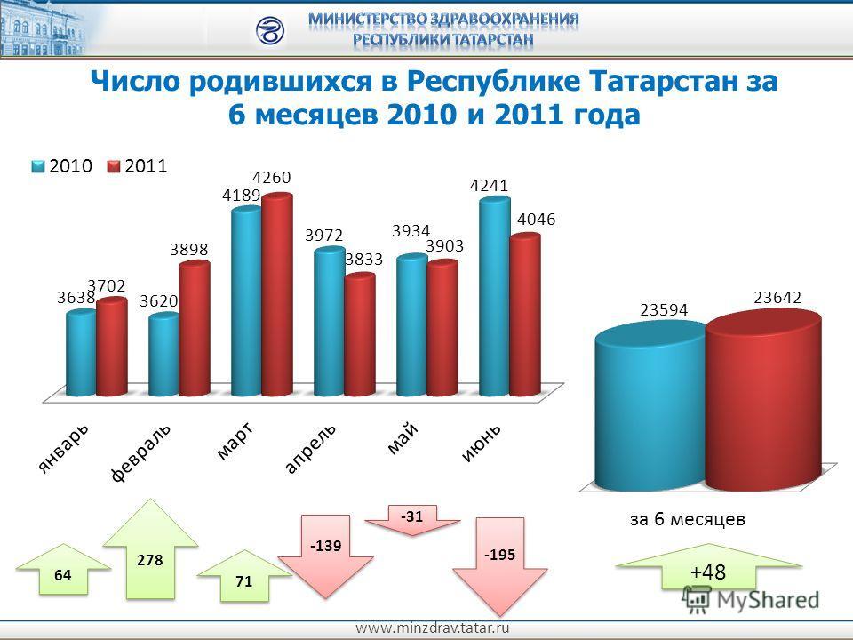 www.minzdrav.tatar.ru Число родившихся в Республике Татарстан за 6 месяцев 2010 и 2011 года -139 -31 -195 64 278 71 +48
