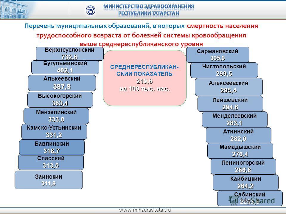 www.minzdrav.tatar.ru Перечень муниципальных образований, в которых смертность населения трудоспособного возраста от болезней системы кровообращения выше среднереспубликанского уровня СРЕДНЕРЕСПУБЛИКАН- СКИЙ ПОКАЗАТЕЛЬ219,6 на 100 тыс. нас. Сармановс