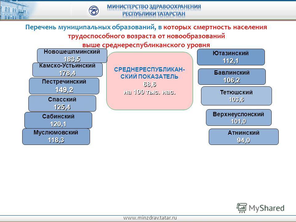 www.minzdrav.tatar.ru Перечень муниципальных образований, в которых смертность населения трудоспособного возраста от новообразований выше среднереспубликанского уровня СРЕДНЕРЕСПУБЛИКАН- СКИЙ ПОКАЗАТЕЛЬ68,6 на 100 тыс. нас. Верхнеуслонский101,0 Бавли