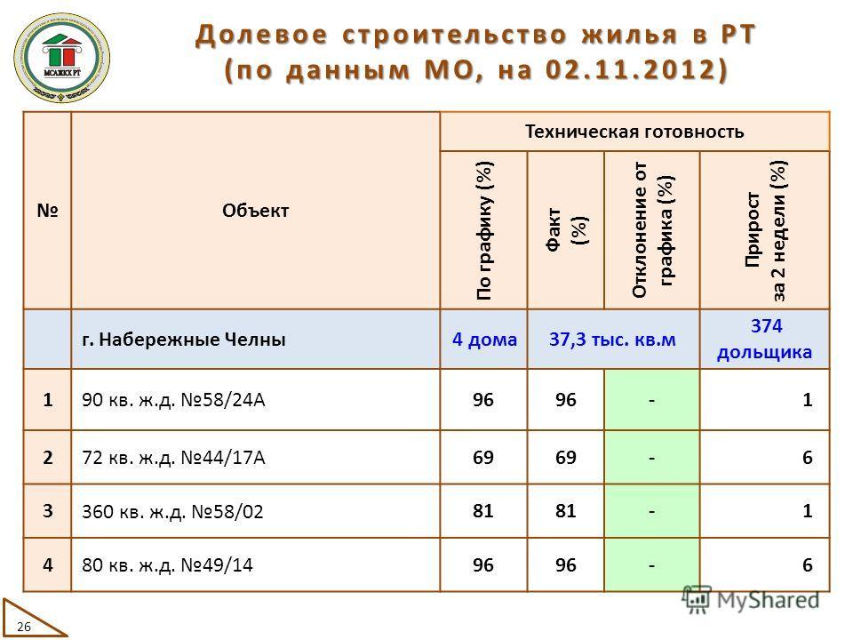 Объект Техническая готовность По графику (%) Факт (%) Отклонение от графика (%) Прирост за 2 недели (%) г. Набережные Челны 4 дома37,3 тыс. кв.м 374 дольщика 1 90 кв. ж.д. 58/24А 96 -1 2 72 кв. ж.д. 44/17А 69 -6 3 360 кв. ж.д. 58/02 81 -1 4 80 кв. ж.