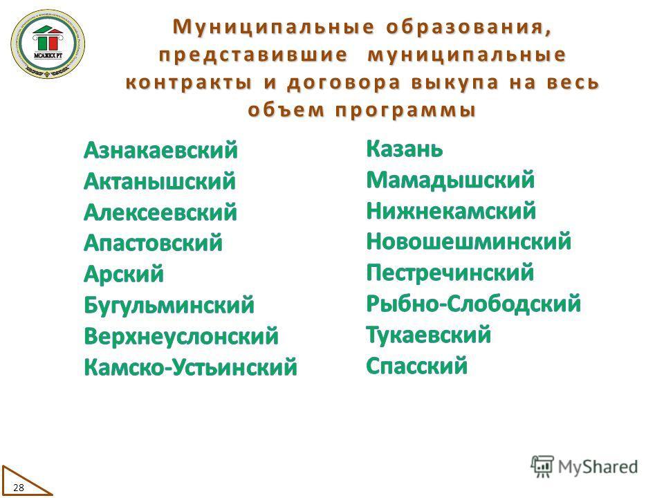 Муниципальные образования, представившие муниципальные контракты и договора выкупа на весь объем программы 28