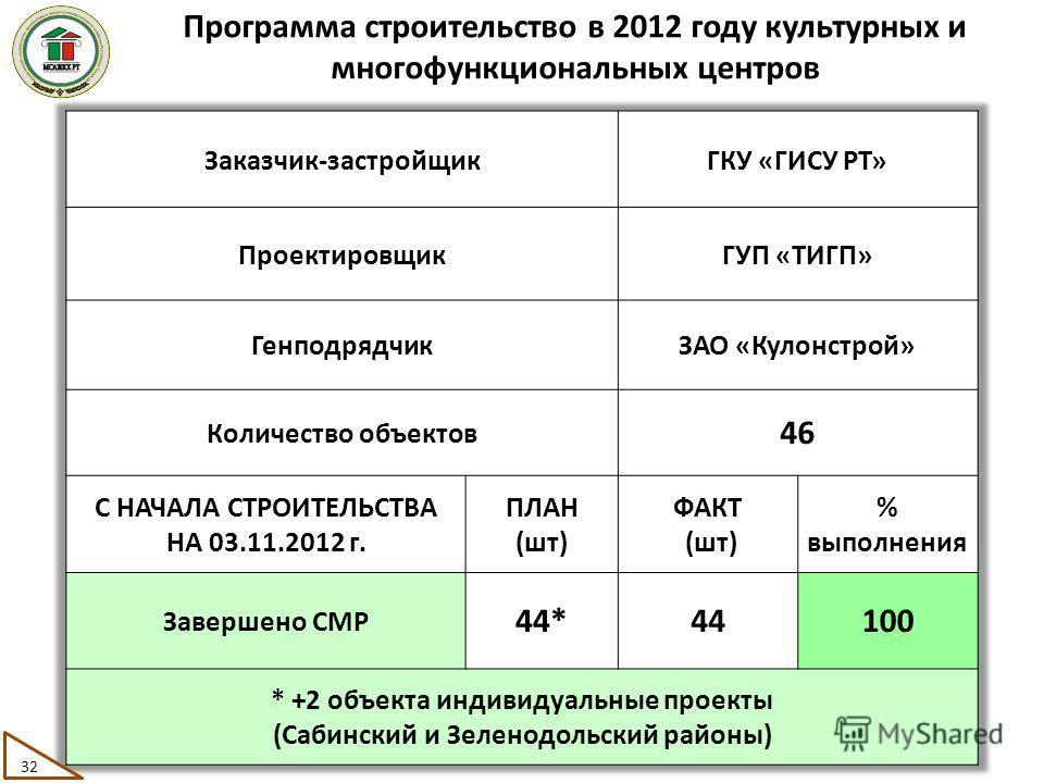 Программа строительство в 2012 году культурных и многофункциональных центров 32