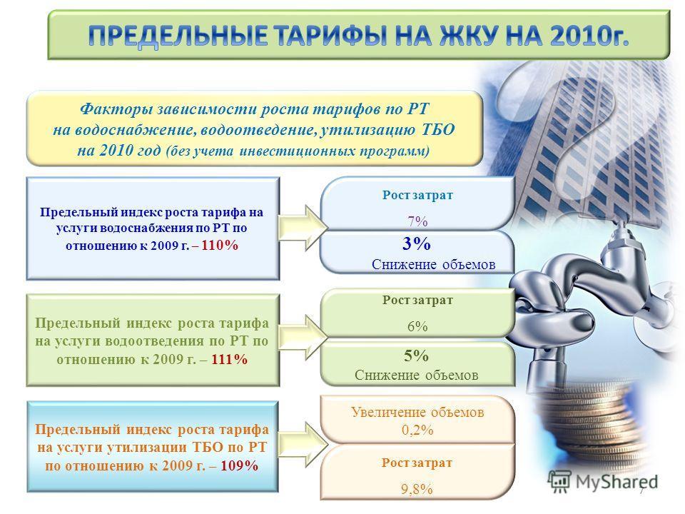 Предельный индекс роста тарифа на услуги водоснабжения по РТ по отношению к 2009 г. – 110% Увеличение объемов 0,2% Рост затрат 9,8% Факторы зависимости роста тарифов по РТ на водоснабжение, водоотведение, утилизацию ТБО на 2010 год (без учета инвести