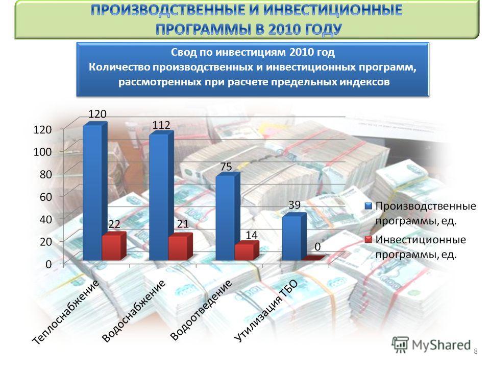 Свод по инвестициям 2010 год Количество производственных и инвестиционных программ, рассмотренных при расчете предельных индексов Свод по инвестициям 2010 год Количество производственных и инвестиционных программ, рассмотренных при расчете предельных