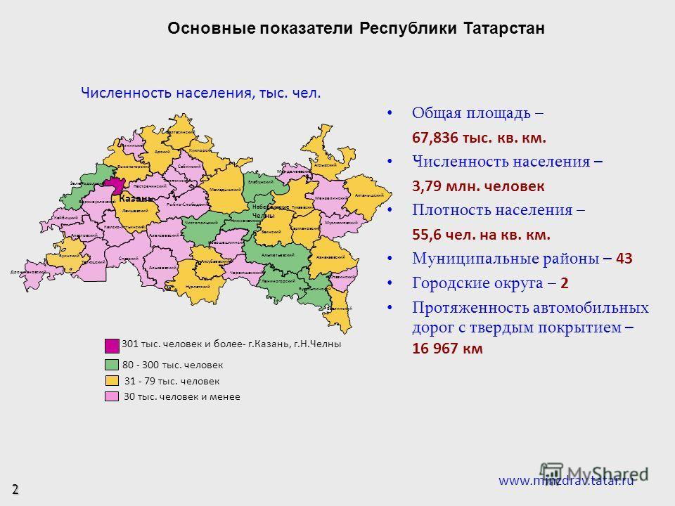 Основные показатели Республики Татарстан Общая площадь – 67,836 тыс. кв. км. Численность населения – 3,79 млн. человек Плотность населения – 55,6 чел. на кв. км. Муниципальные районы – 43 Городские округа – 2 Протяженность автомобильных дорог с тверд