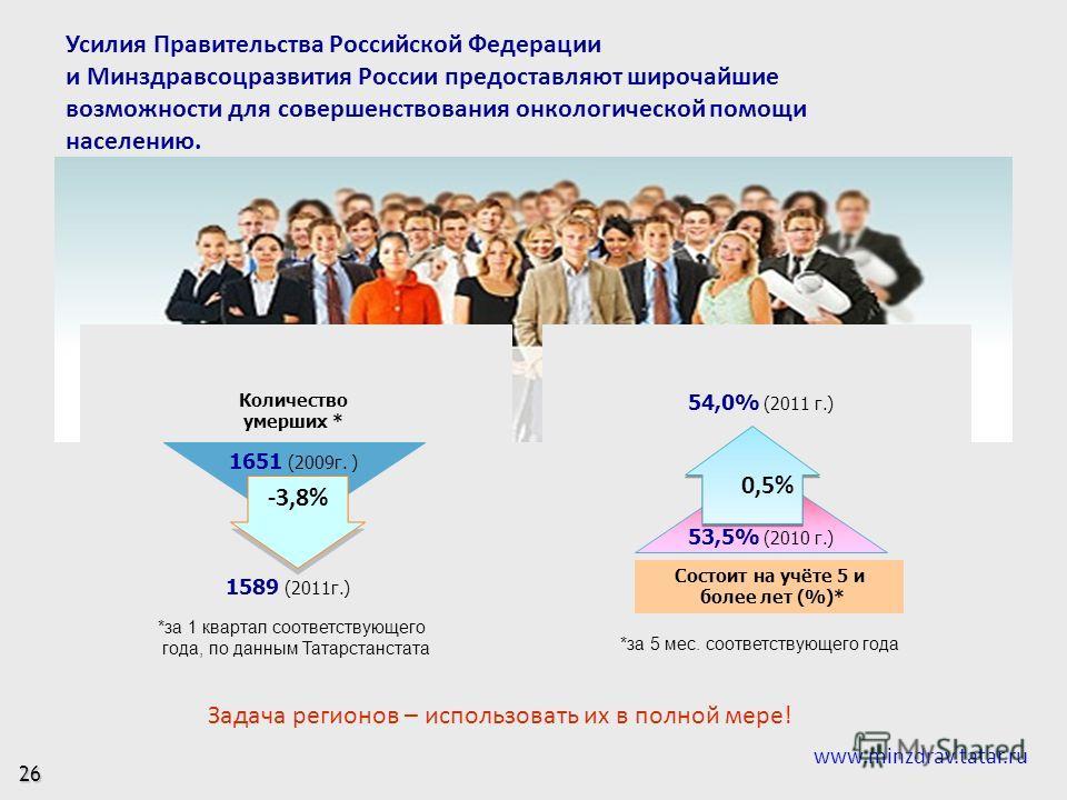*за 1 квартал соответствующего года, по данным Татарстанстата Состоит на учёте 5 и более лет (%)* Количество умерших * -3,8% 0,5% 1651 (2009г. ) 1589 (2011г.) 53,5% (2010 г.) 54,0% (2011 г.) 26 Усилия Правительства Российской Федерации и Минздравсоцр