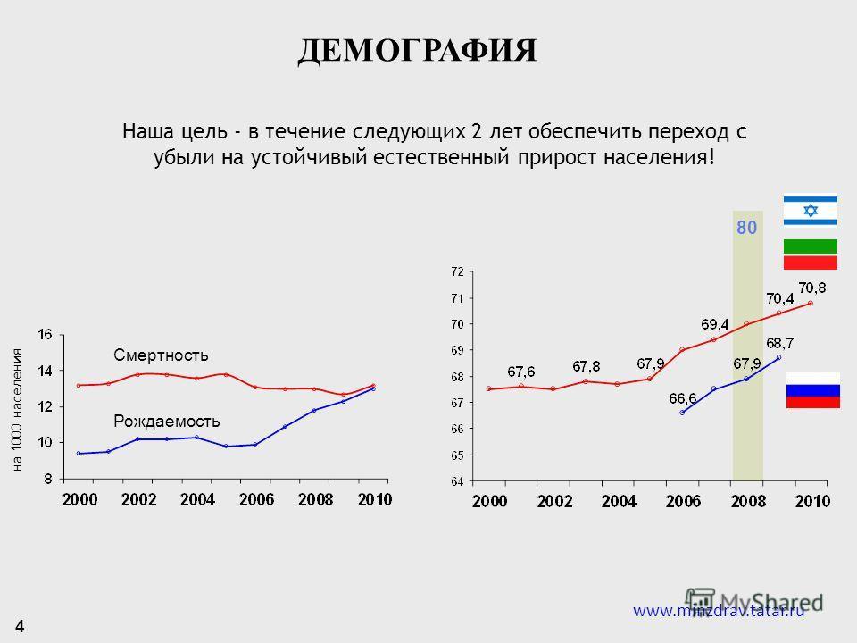 Смертность Рождаемость Наша цель - в течение следующих 2 лет обеспечить переход с убыли на устойчивый естественный прирост населения! 80 на 1000 населения ДЕМОГРАФИЯ 4 www.minzdrav.tatar.ru