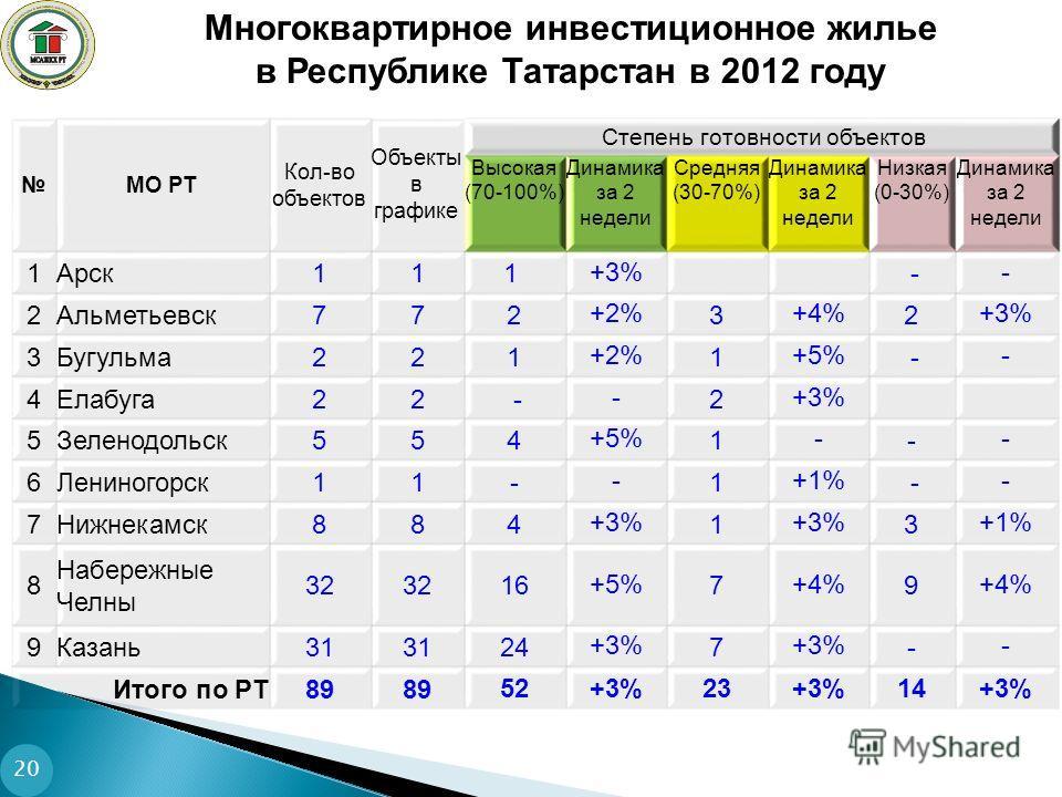 20 МО РТ Кол-во объектов Объекты в графике Степень готовности объектов Высокая (70-100%) Динамика за 2 недели Средняя (30-70%) Динамика за 2 недели Низкая (0-30%) Динамика за 2 недели 1Арск111 +3% - - 2Альметьевск772 +2% 3 +4% 2 +3% 3Бугульма221 +2%