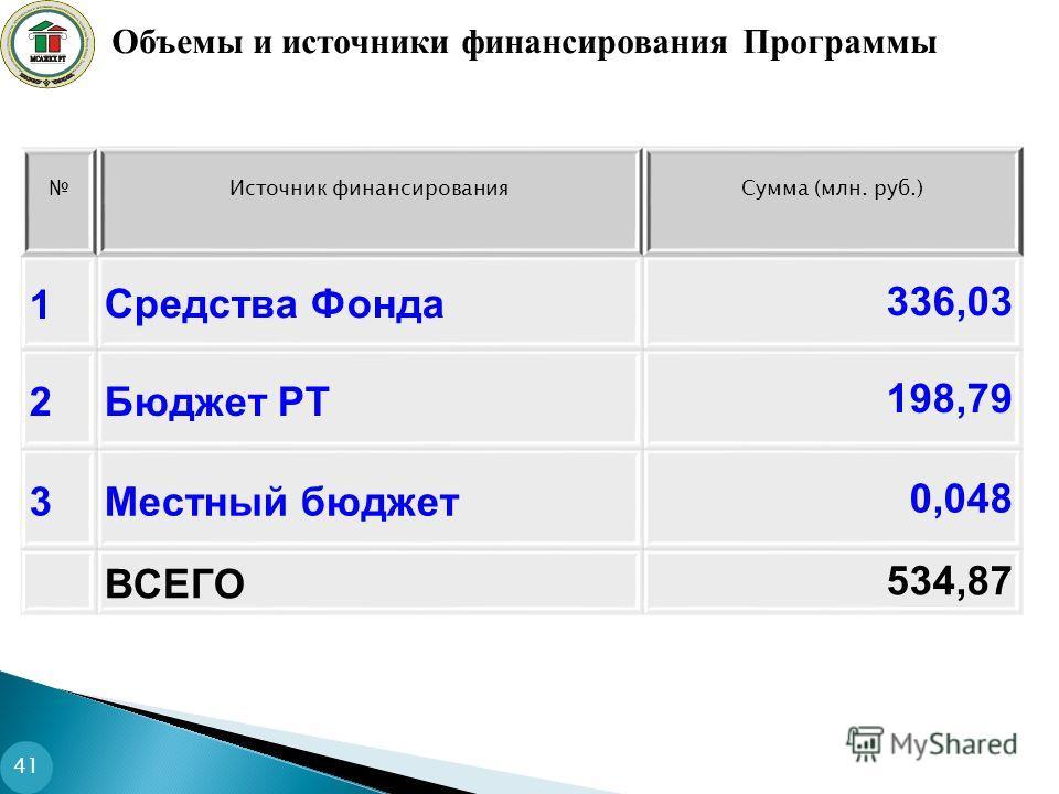 Источник финансированияСумма (млн. руб.) 1Средства Фонда336,03 2Бюджет РТ198,79 3Местный бюджет0,048 ВСЕГО534,87 Объемы и источники финансирования Программы 41