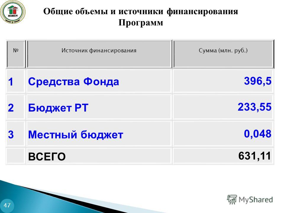 Источник финансированияСумма (млн. руб.) 1Средства Фонда396,5 2Бюджет РТ233,55 3Местный бюджет0,048 ВСЕГО631,11 Общие объемы и источники финансирования Программ 47