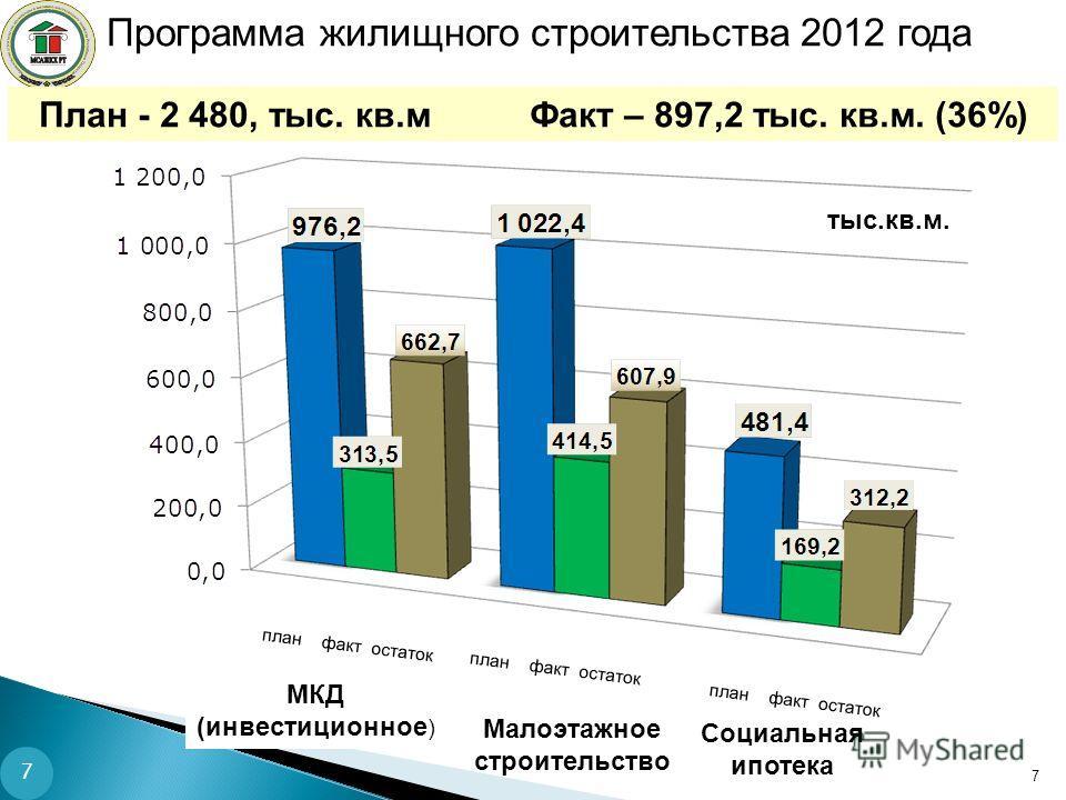 Программа жилищного строительства 2012 года План - 2 480, тыс. кв.м Факт – 897,2 тыс. кв.м. (36%) 7 тыс.кв.м. план факт остаток Малоэтажное строительство МКД (инвестиционное ) Социальная ипотека 7