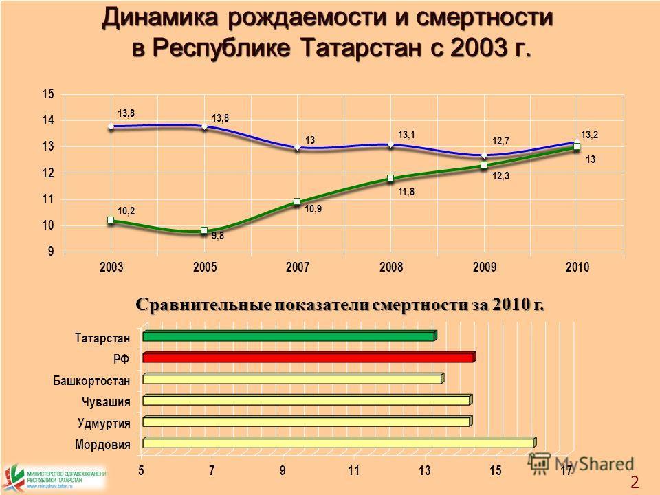 Динамика рождаемости и смертности в Республике Татарстан с 2003 г. 2 Сравнительные показатели смертности за 2010 г.