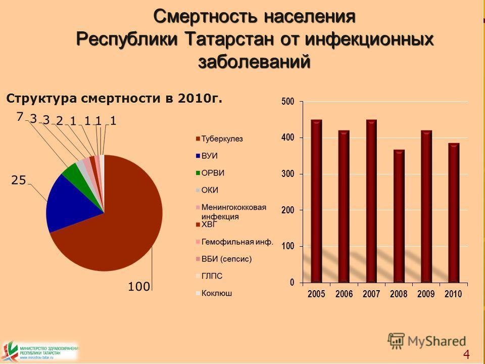 Смертность населения Республики Татарстан от инфекционных заболеваний 4 Структура смертности в 2010г.