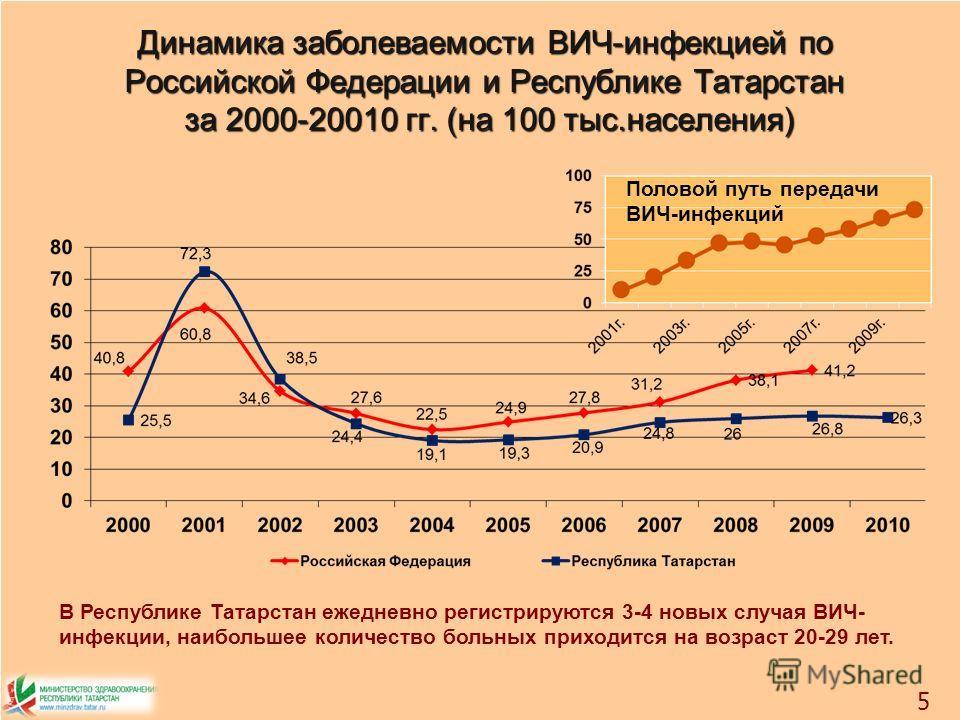 5 Динамика заболеваемости ВИЧ-инфекцией по Российской Федерации и Республике Татарстан за 2000-20010 гг. (на 100 тыс.населения) 5 Половой путь передачи ВИЧ-инфекций В Республике Татарстан ежедневно регистрируются 3-4 новых случая ВИЧ- инфекции, наибо