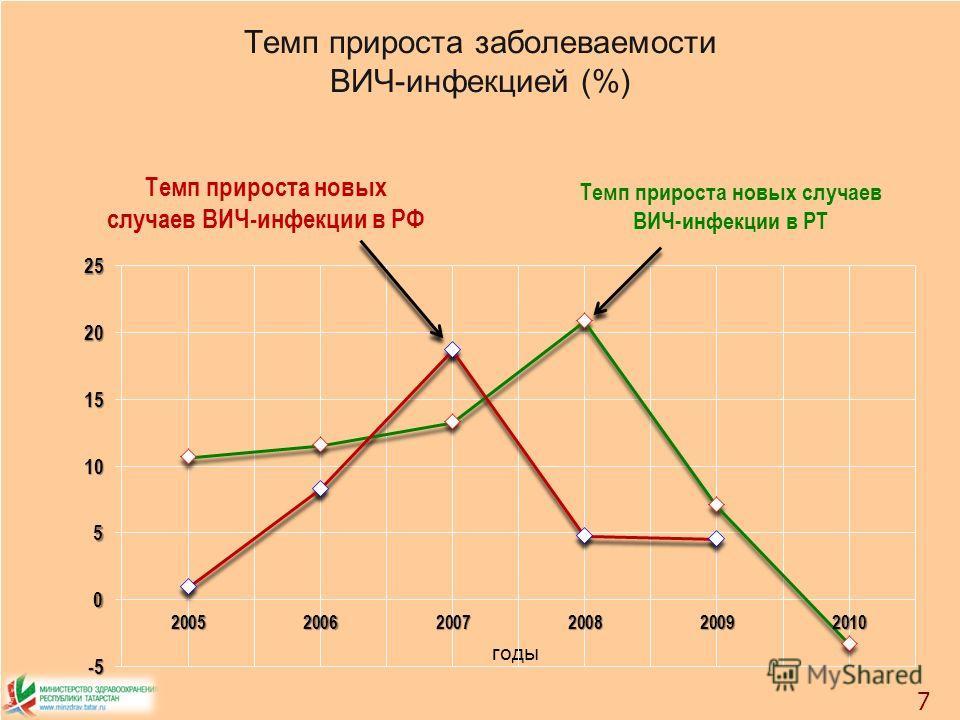 Темп прироста заболеваемости ВИЧ-инфекцией (%) 7 Темп прироста новых случаев ВИЧ-инфекции в РТ Темп прироста новых случаев ВИЧ-инфекции в РФ годы