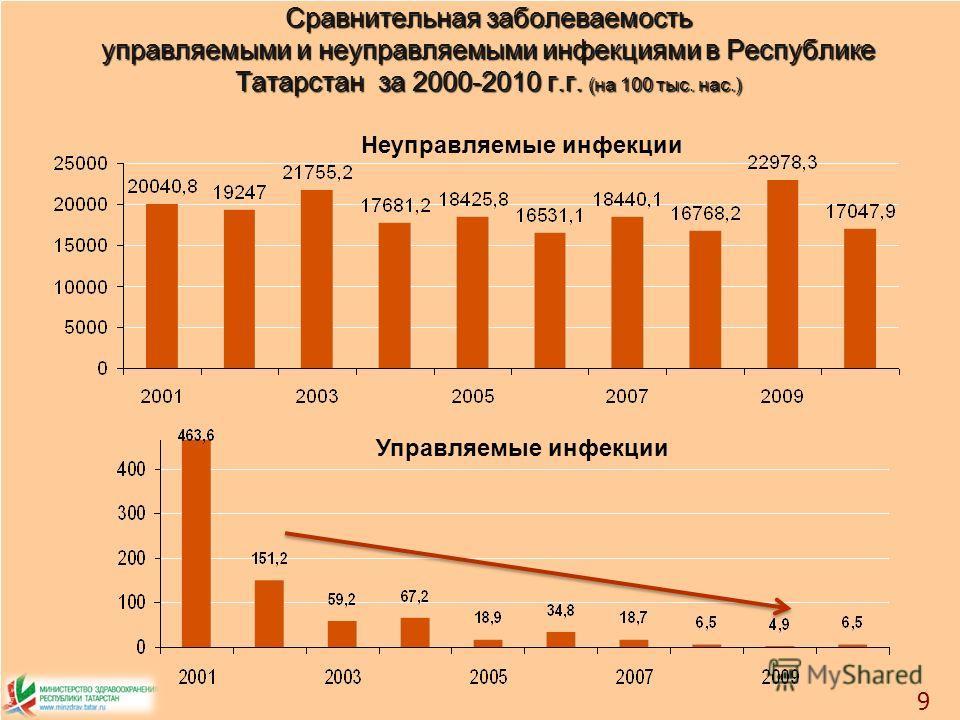 Сравнительная заболеваемость управляемыми и неуправляемыми инфекциями в Республике Татарстан за 2000-2010 г.г. (на 100 тыс. нас.) 9 Управляемые инфекции Неуправляемые инфекции