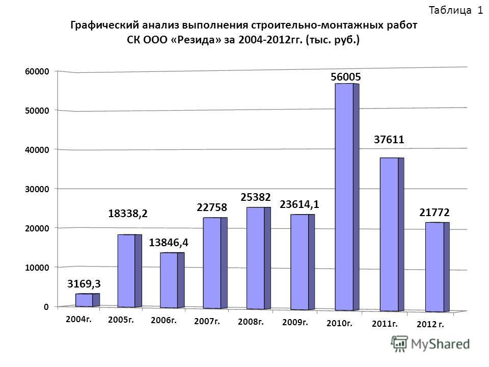 Таблица 1 Графический анализ выполнения строительно-монтажных работ СК ООО «Резида» за 2004-2012гг. (тыс. руб.)