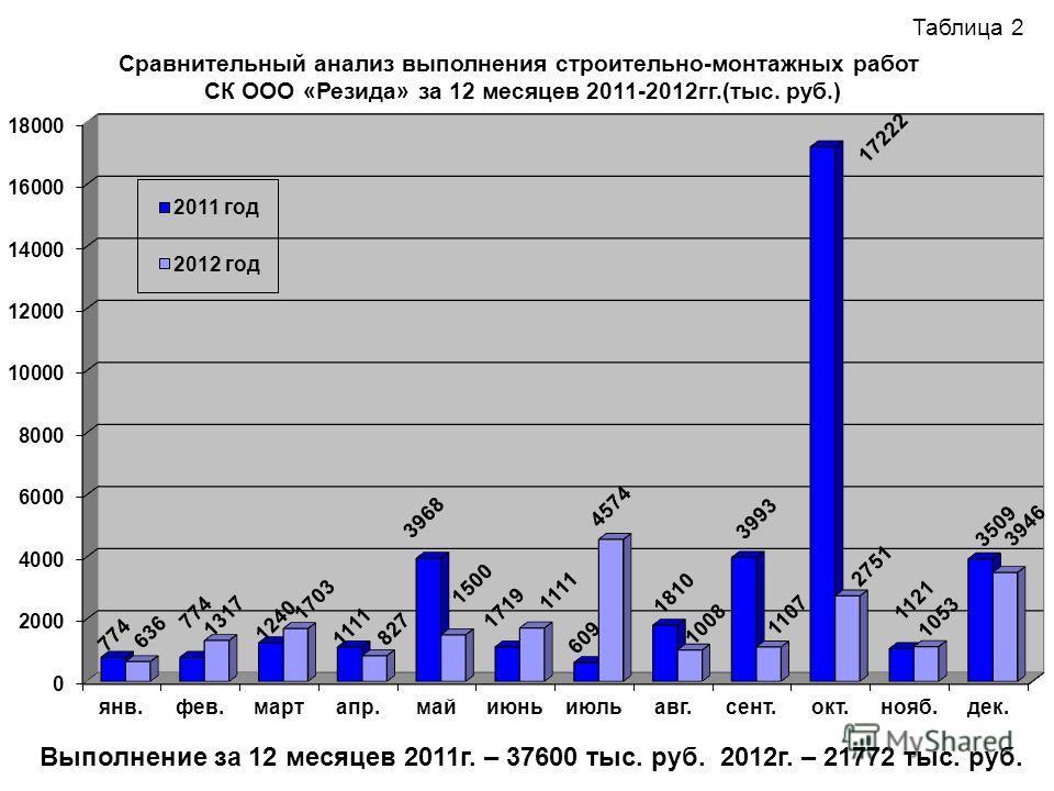 Таблица 2 Сравнительный анализ выполнения строительно-монтажных работ СК ООО «Резида» за 12 месяцев 2011-2012гг.(тыс. руб.) Выполнение за 12 месяцев 2011г. – 37600 тыс. руб. 2012г. – 21772 тыс. руб.